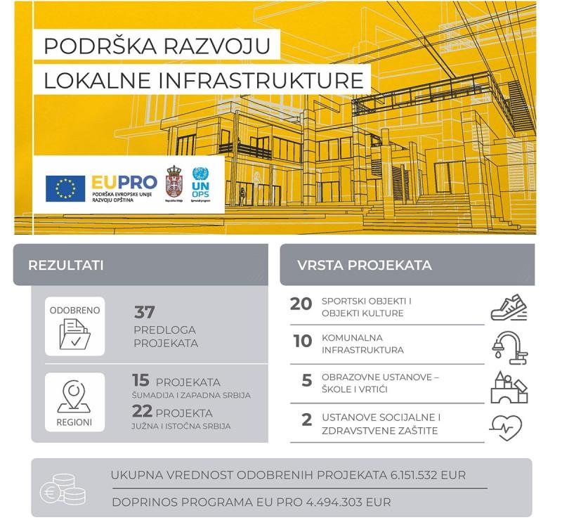 Podrška EU razvoju javne infrastrukture- 4,5 miliona evra za 37 novih projekata