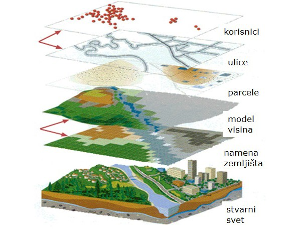 Evropska unija izdvojila 1,2 miliona evra za razvoj geografskih informacionih sistema